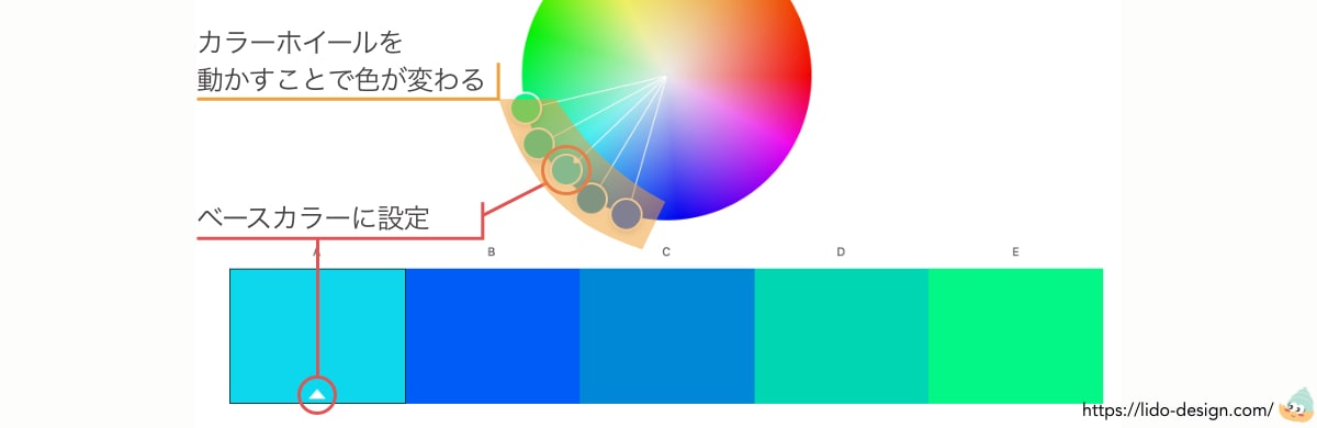 Adobecolorホイールの使い方